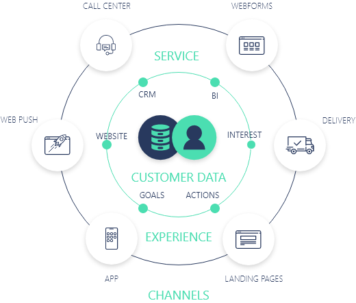 Omni Channel Infographics